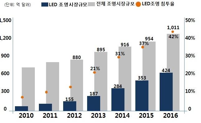 이미지: LED 조명 시장 규모